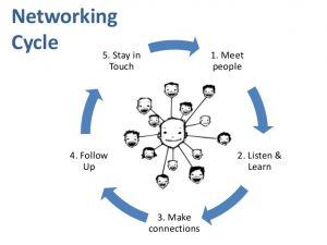 power-of-networking